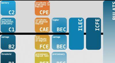 tečaji angščine - jezikovni certifikati - jezikovni tečaji - jezikovna šola Panteon College